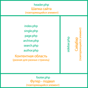 структура шаблона вордпресс