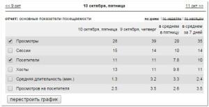 статистика посещений сайта