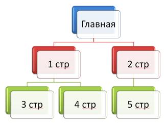 создание структуры сайта