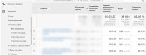 Гугл Аналитикс - средний показатель отказов