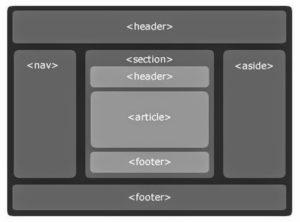 Семантическая верстка сайта html5