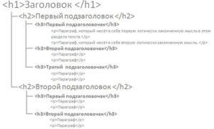 Семантическая разметка страницы