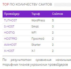Рейтинг хостингов по количеству сайтов
