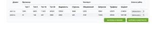Сравнение доменов в сервисе анализа конкурентов Keys.so