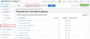 Сервис Serpstat: упущенные ключевые фразы
